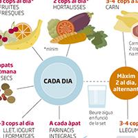 Quants cops a la setmana hem de menjar verdures, carn o ous?